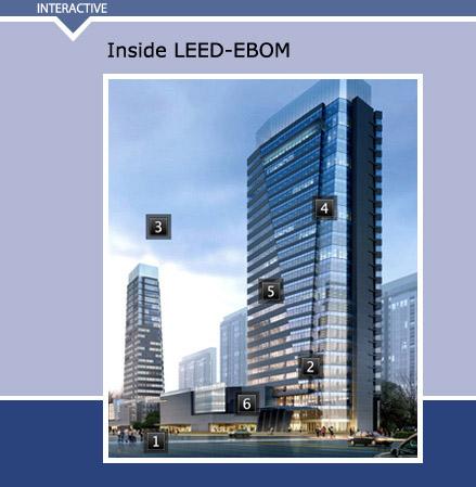 GRAPHICS: A Breakdown of LEED-EBOM