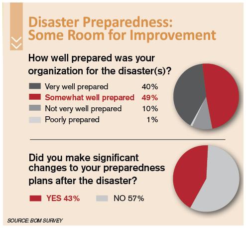 Disaster Preparedness Chart