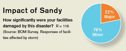 Impact of Sandy graphic