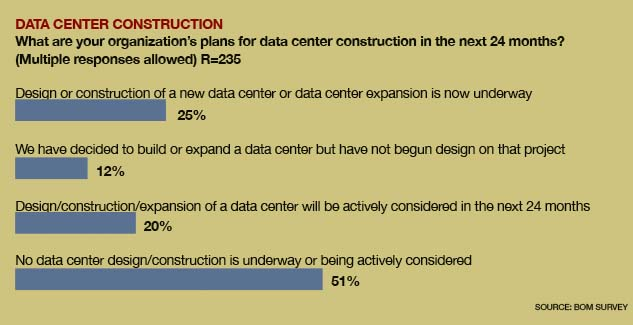 Data Center Construction