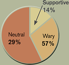 Response before announcement graph