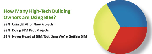 How Many High-Tech Building Owners are Using BIM graph