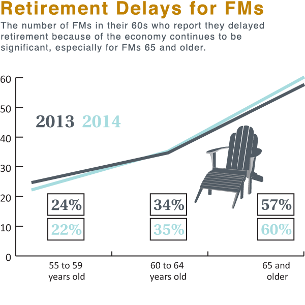 Retirement Delays for FMs graphic