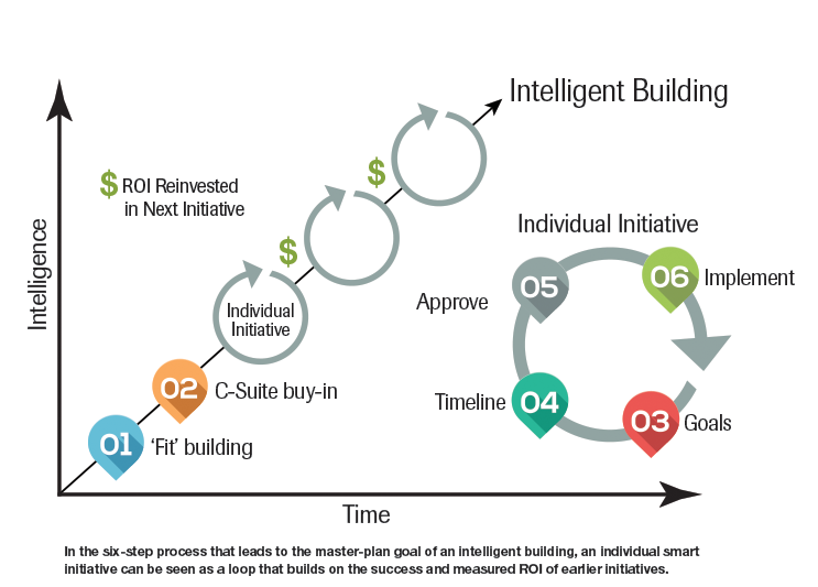 Intelligent Building graphic