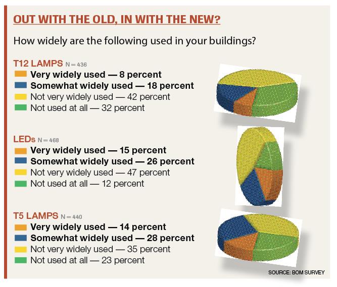 lighting usage graphic