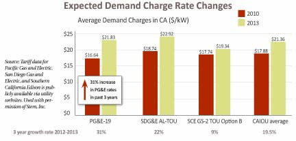 Expected Demand Charge Rate Changes graph