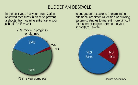 Budget an obstacle graphic