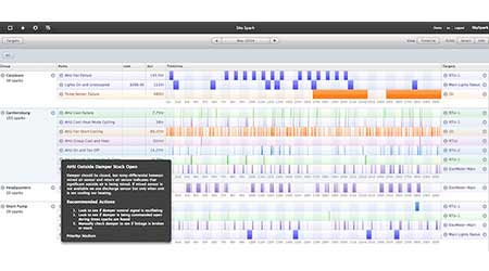 Analytics Platform Evaluates Building System's Data: SkyFoundry