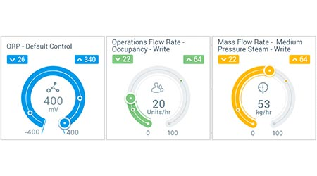 Data-integration Platform Gives Real-time Visibility: Switch Automation