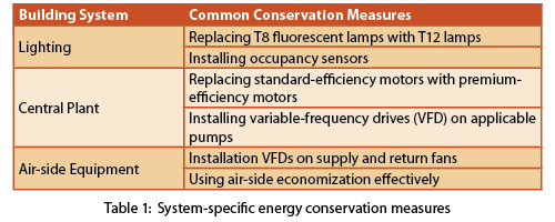 System specific energy conservation measures table