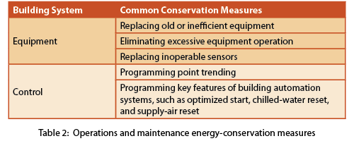 Operations and maintenance energy conservation measures table