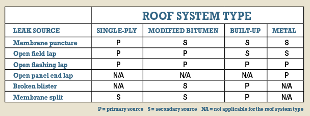 Roof System Type Chart