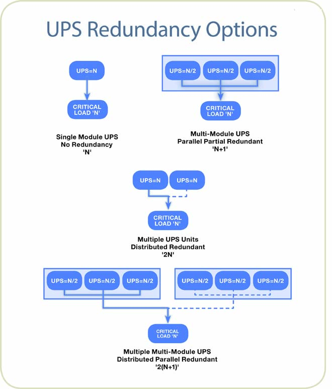 UPS Redundancy Options chart