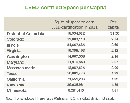 LEED-certified Space per Capita chart