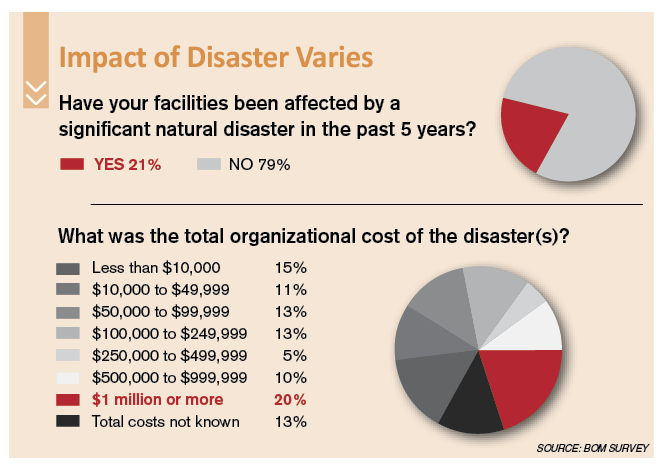 Impact of Disaster Varies Chart