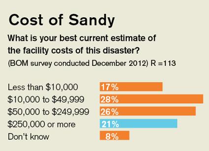 Impact of Sandy graphic