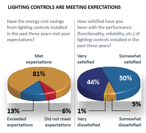 Lighting Controls are Meeting Expectations