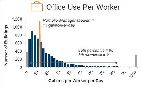 Water Use Per Office Worker