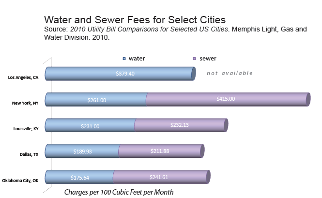 Water Fees