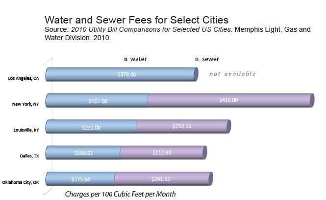 Water Fees
