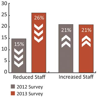 Staff Cuts Climbed In Past Year