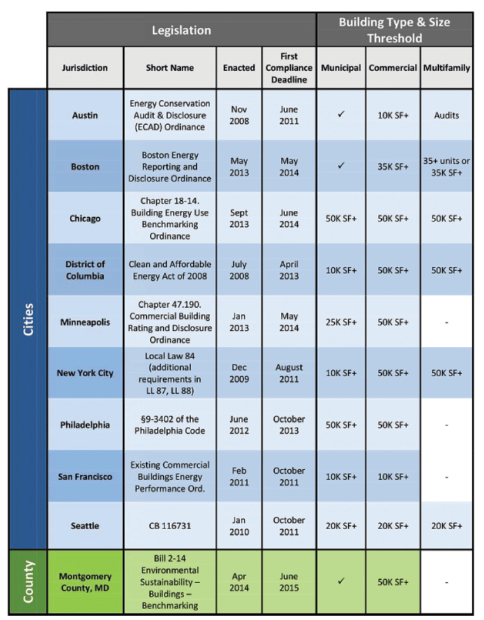 Chart - Comparison of 10 U.S. Municipal Building Energy Benchmarking and Disclosure Policies