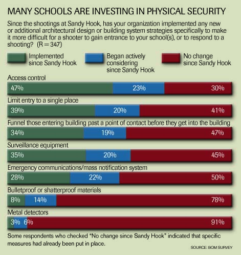 Many schools are investing in physical security graphic