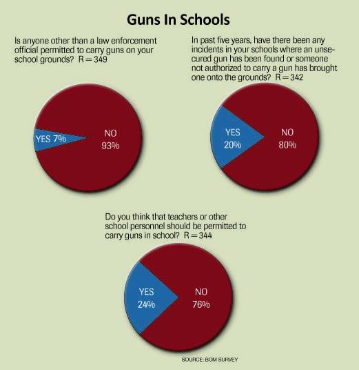 Guns in schools graphic