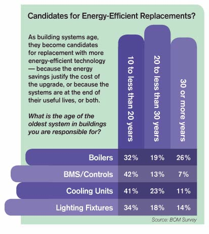 Candidates for Energy-Efficient Replacements graphic