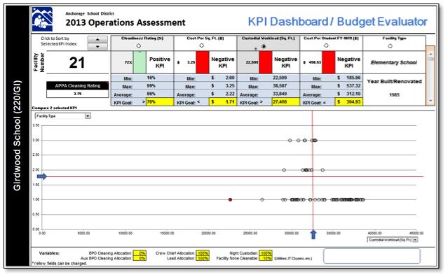 Key Performance Indicators Dashboard
