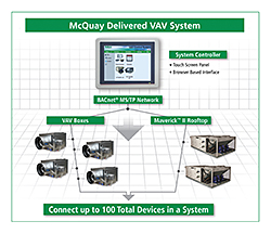 Variable Air Volume System: McQuay International
