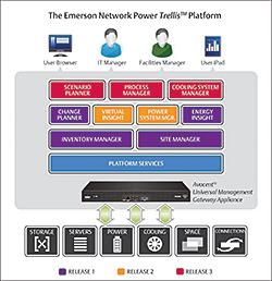 DCIM Software: Emerson Network Power