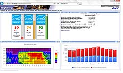 Energy Management Suite: eSight Energy