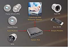 Access Control System: CyberLock Inc.