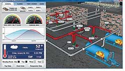HMI/SCADA Software: Iconics