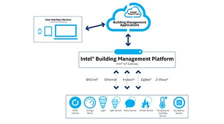 Building Management Platform Connects Small/Medium Buildings to Cloud: Intel