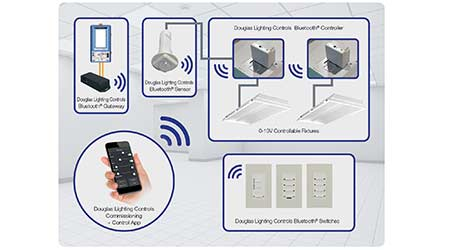Wireless Lighting Control: DOUGLAS LIGHTING CONTROLS
