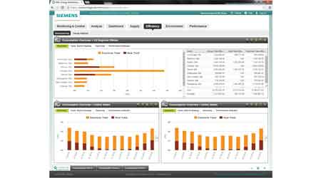Software Platform Offers Comprehensive Energy Management: Siemens