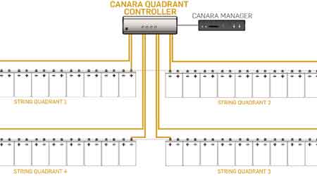 Monitoring Service Helps Manage Data Center Operations: Canara