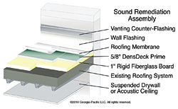 Sound Remediation Assembly, with DensDeck® Roof Boards: Georgia-Pacific Gypsum