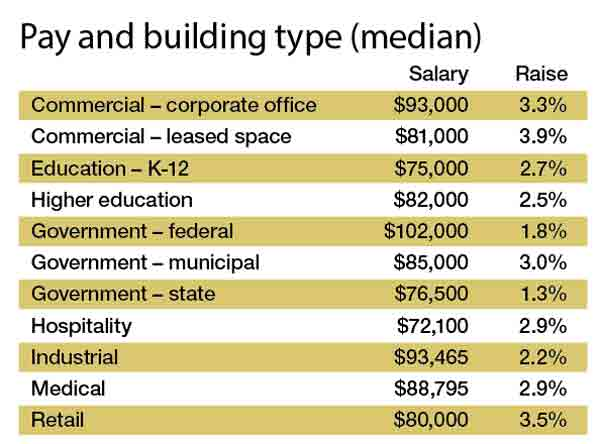 FM Pulse Salary Survey: How Much Do Facilities Managers Make