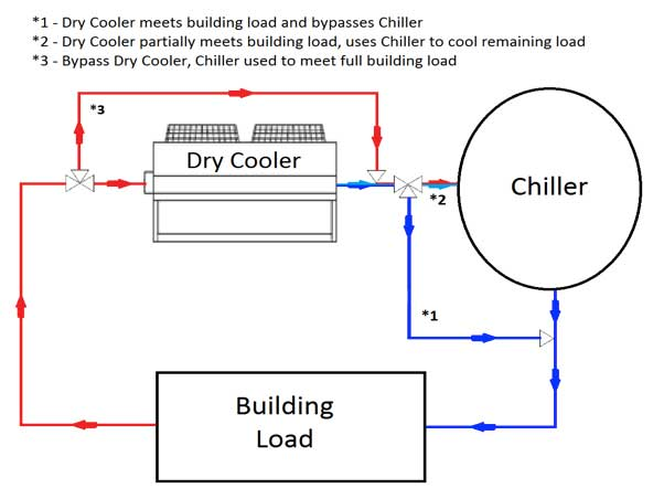 Dry Fluid Cooling Systems : Is quot free cooling really hvac coverage