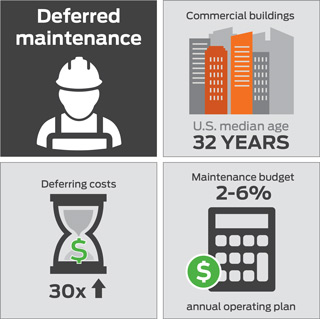 The Real Cost Of Deferred Maintenance Facility