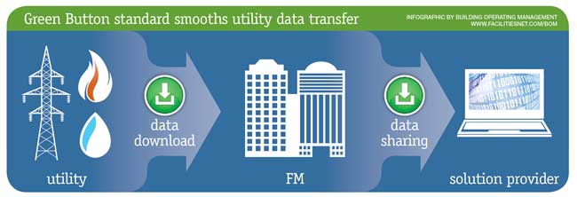 How Focused Data Use Analysis Leads To Energy Efficiency