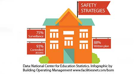 INFOGRAPHIC: School Safety Strategies