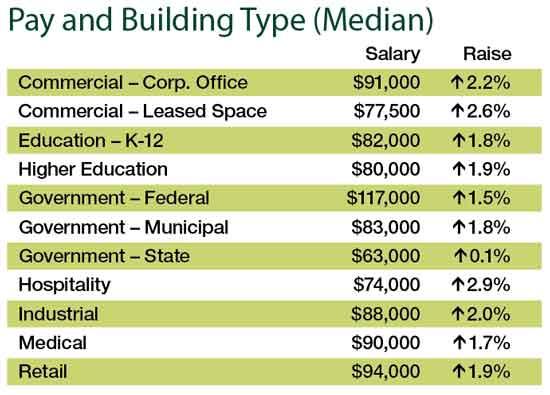 2018 Facility Management Salary Survey Facilities