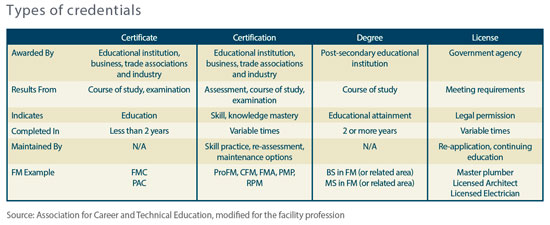 Facility Management Credentials: What You Need To Know - Facilities ...
