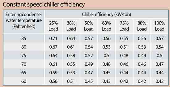 How To Get the Most Energy Efficiency From a Chiller Plant