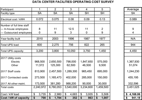 how to create a benchmarking survey for data centers