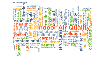 wordcloud illustration of indoor air quality IAQ